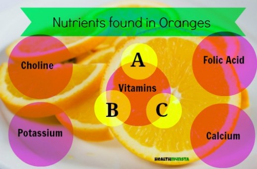 Vitamins in oranges